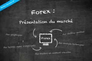 Strategie du price action au forex